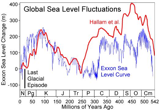 File:Phanerozoic Sea Level.png