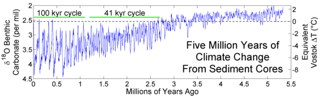 File:Five Myr Climate Change.png