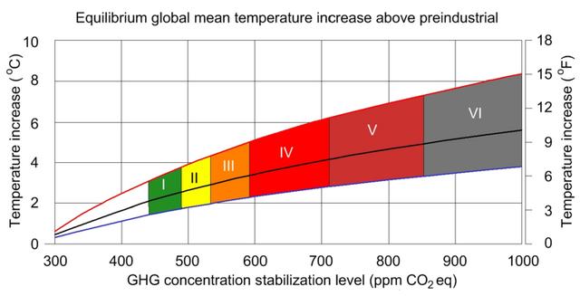 File:IPCC AR4 WGIII GHG concentration stabilization levels.png