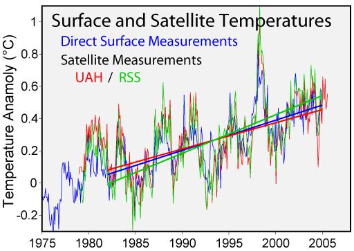 File:Satellite Temperatures.png