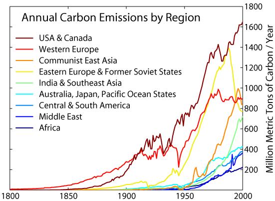 File:Carbon Emission by Region.png