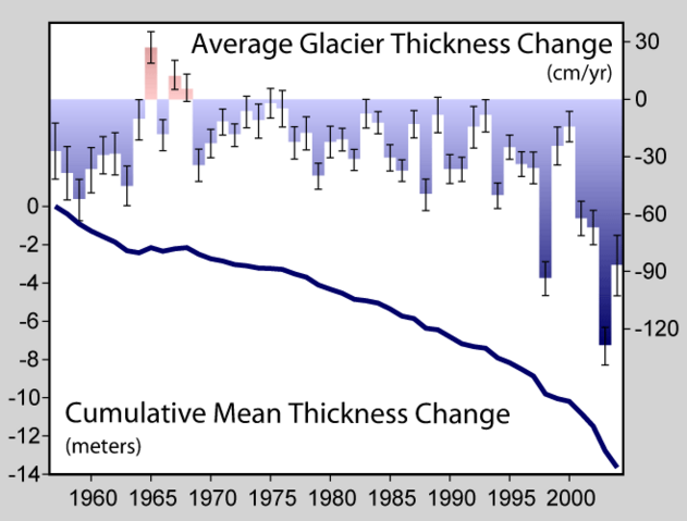 File:Glacier Mass Balance.png
