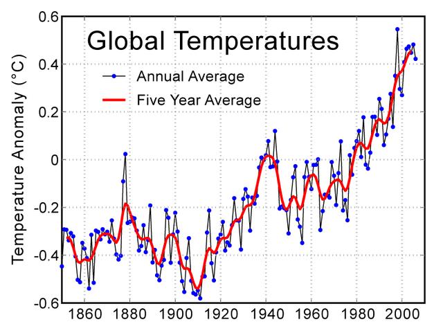 File:Instrumental Temperature Record.png