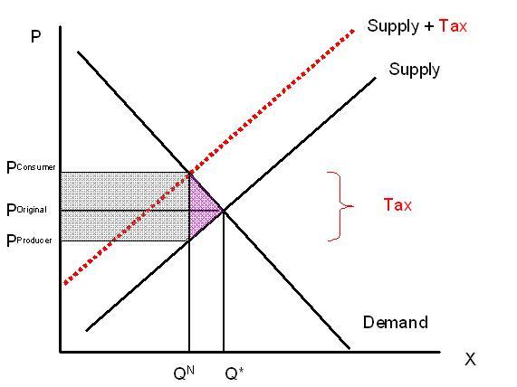 File:Tax Incidence.JPG