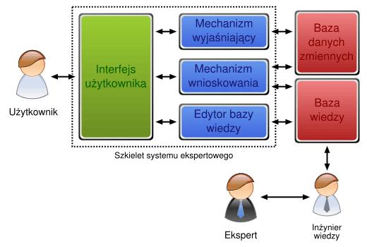 System ekspertowy 2