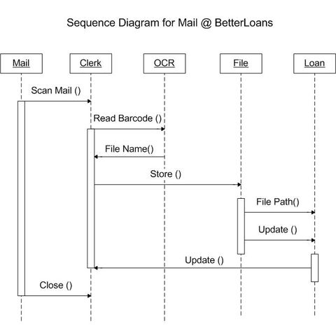 File:Sequence Diagram Mail.jpg