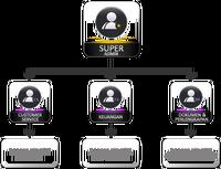 Konsep pengguna