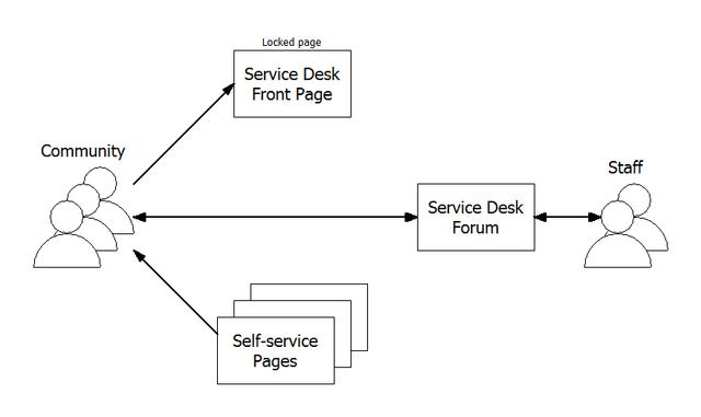 File:Service Desk.png