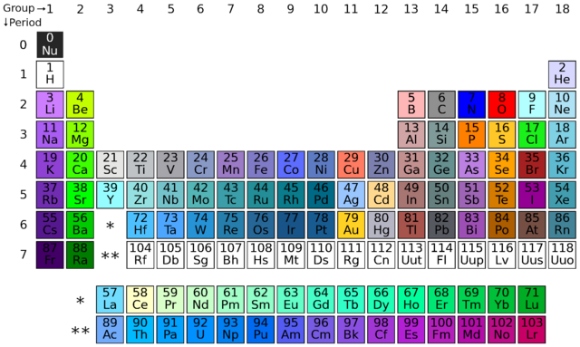 File:Elementball color chart.png