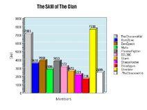 Clans Skill
