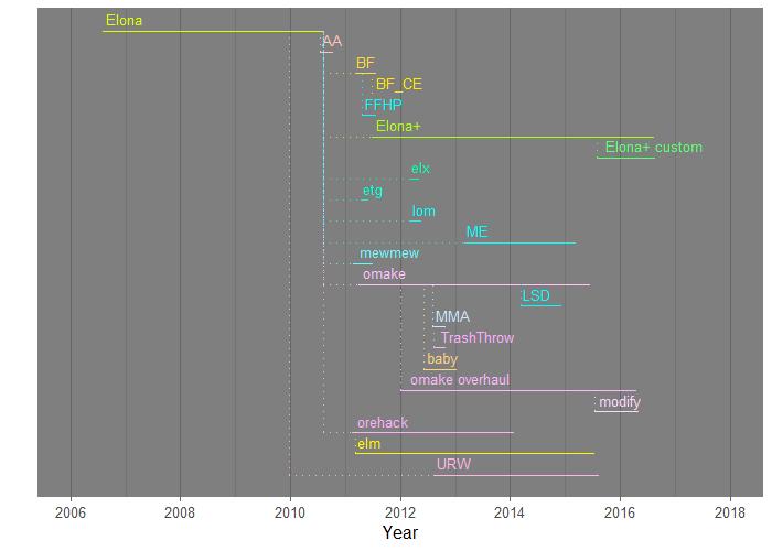 Elona variants timeline