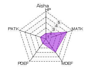 File:Aisha Statistics.png