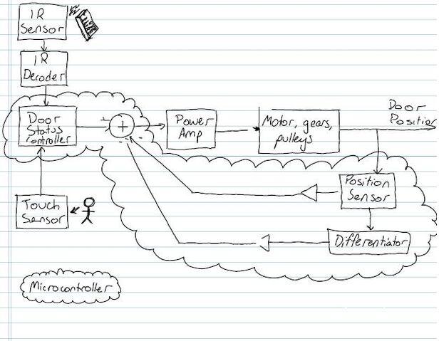 File:Flow diagram.JPG