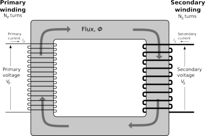 File:400px-Single-phase transformer.png