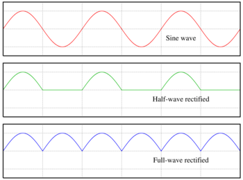 File:350px-Rectified waves.png