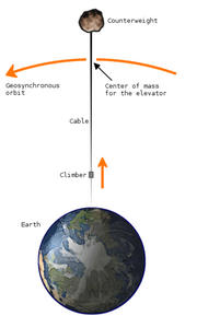 300px-Space elevator structural diagram