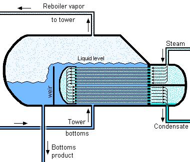 File:Kettle Reboiler.png