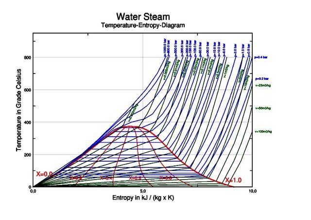 File:TS-Wasserdampf engl.jpg