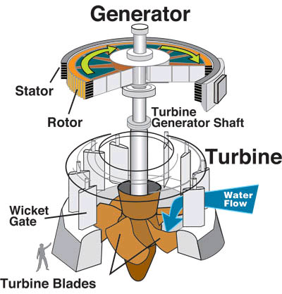 File:Water turbine.jpg