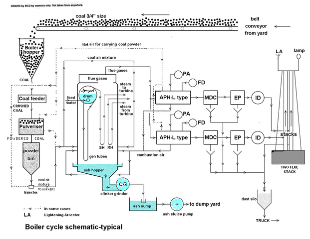 File:Dores-Boiler Cycle diag1.png