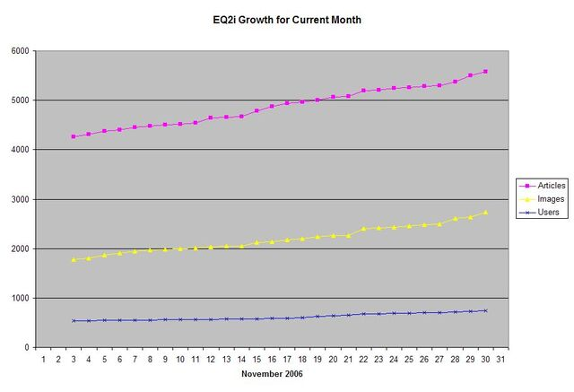 File:EQ2i Growth November 2006.jpg