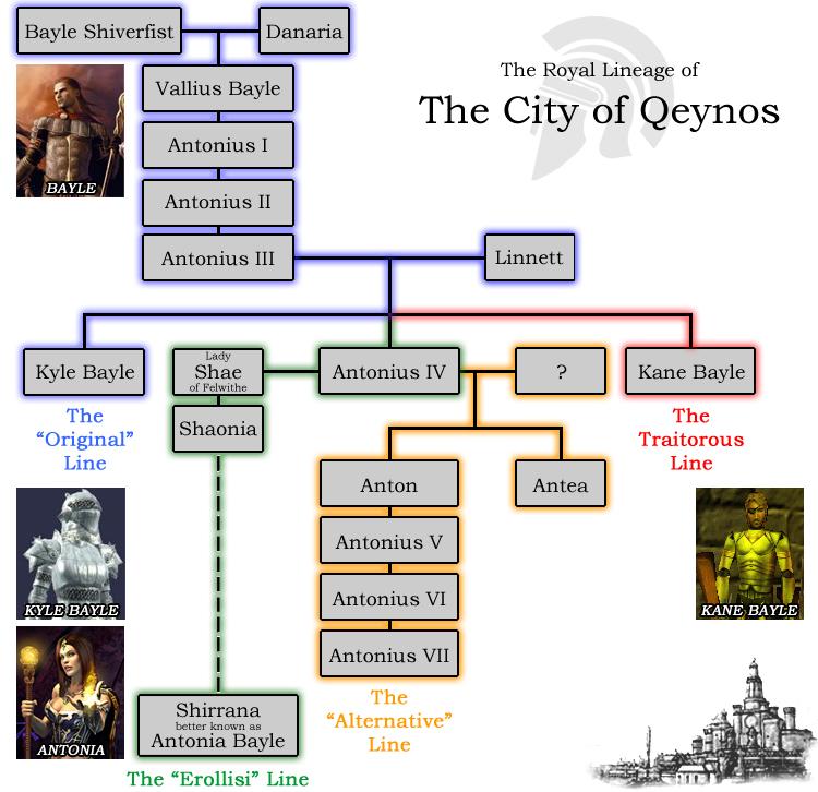 Bayle family tree