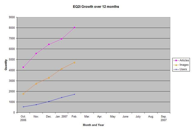 File:EQ2i Growth October 2006-February 2007.jpg