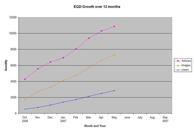 File:EQ2i Growth October 2006-May 2007.jpg