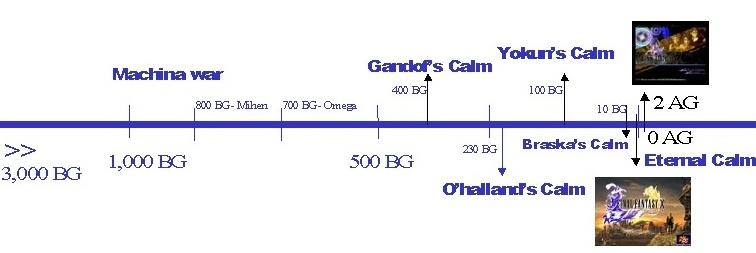 Linea de Tiempo FFX.jpg