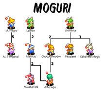 Moguri oficiosA2