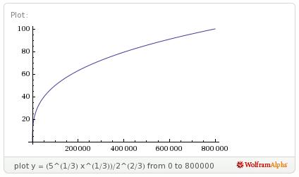 Archivo:Grafico-exp crec rapido 1.png