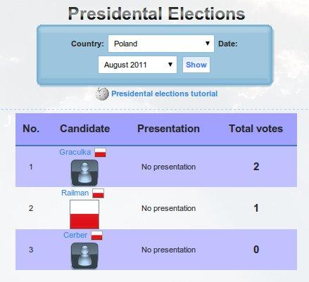 File:PresidentalElections2 (1).jpg