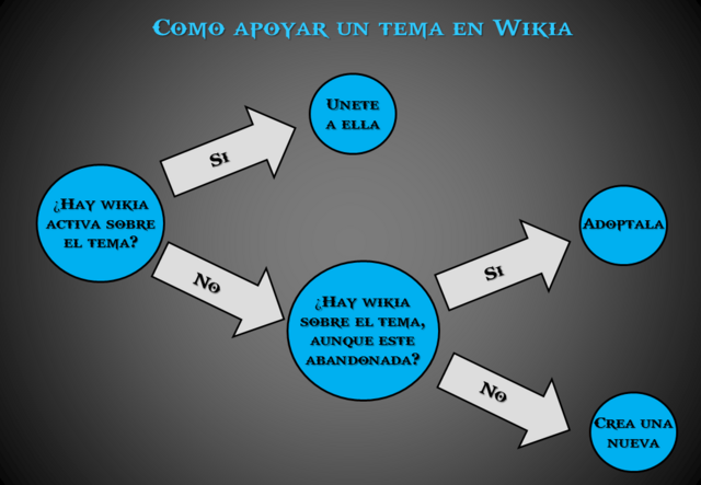 Archivo:2 Build a Wiki Unirse, Adoptar o Fundar Wikia.png