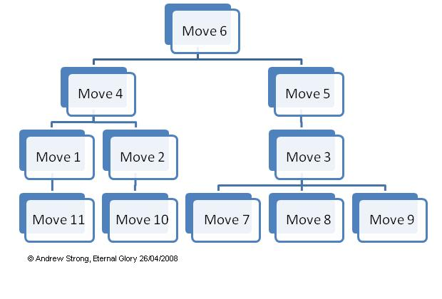 File:Skill Chart.JPG