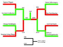 Cup Predictions