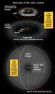 Oort cloud graphic