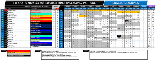 File:F1Fanatic S4 drivers standings round 10.png