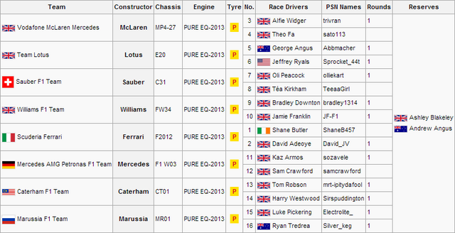 File:F1S3R1Entry List.png