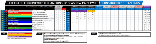 File:F1Fanatic S4 team standings round 14-2.png