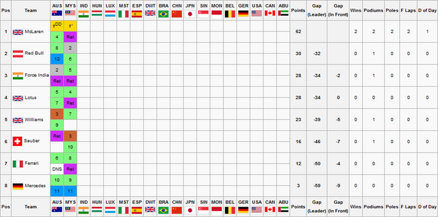 File:F1S2R2Constructors Championship.png