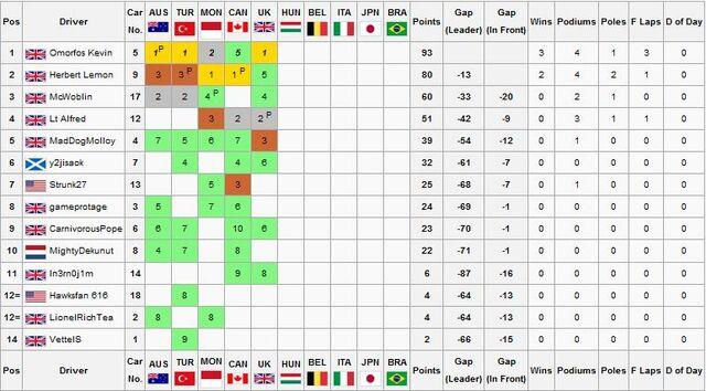 File:F1F XBOX WORLD CHAMPIONSHIP STANDINGS5.jpg