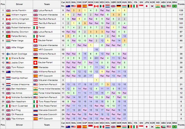 File:HUN Drivers Championship.png