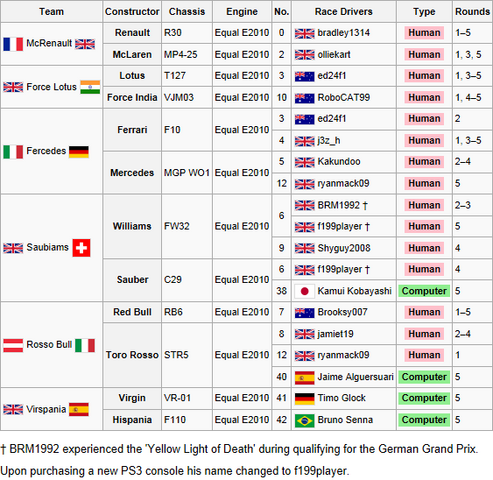 File:6F1 Entry List 1st.png