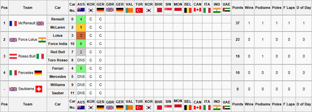 File:Constructors Championship3.png
