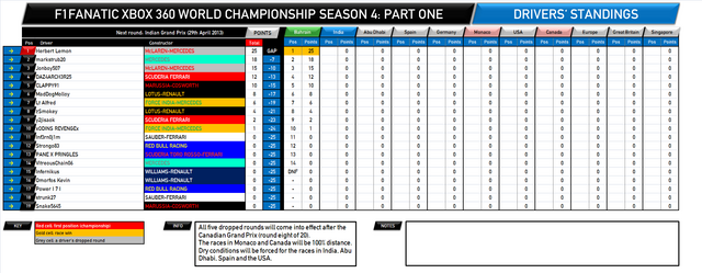 File:F1Fanatic S4 drivers standings.png
