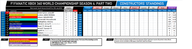 File:F1Fanatic S4 team standings round 11-2.png