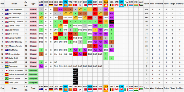 File:Drivers Championship15.png