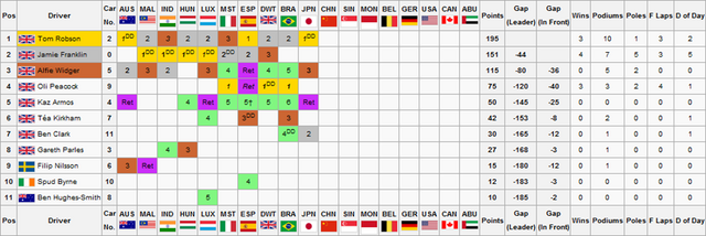 File:F2S2R10Drivers Championship.png