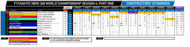 File:F1Fanatic S4 team standings round 13-1.png