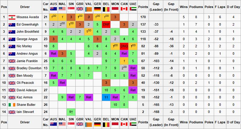 F1F WSS1 Drivers ChampionshipLAST
